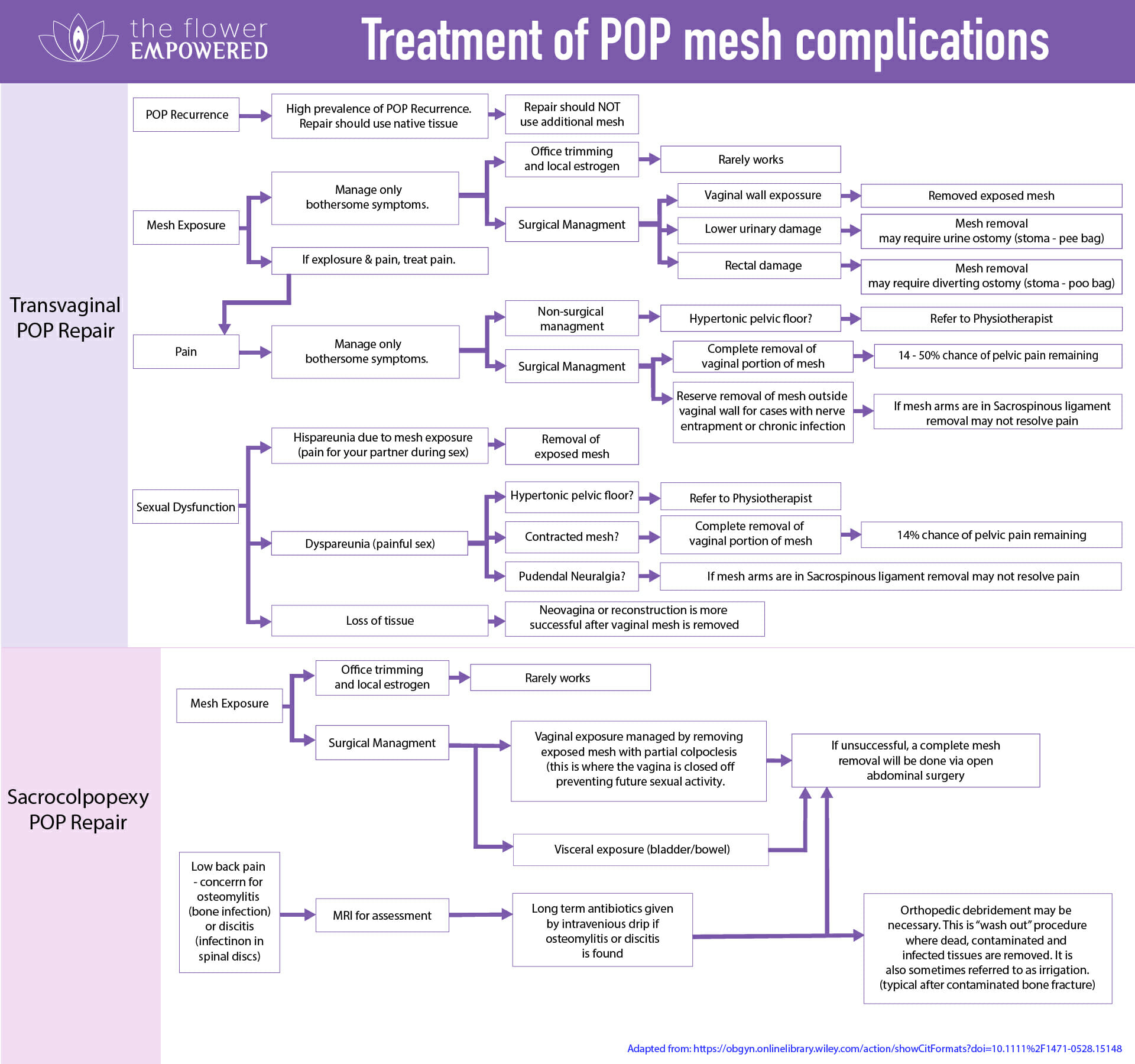 Treatment of Pelvic Organ Prolapse Mesh complications